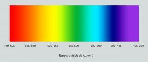 espectro visible de luz