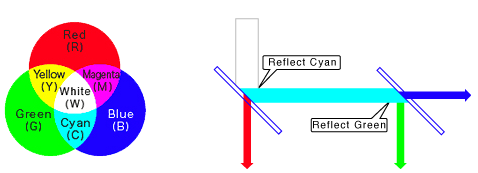 Espejo dicroico