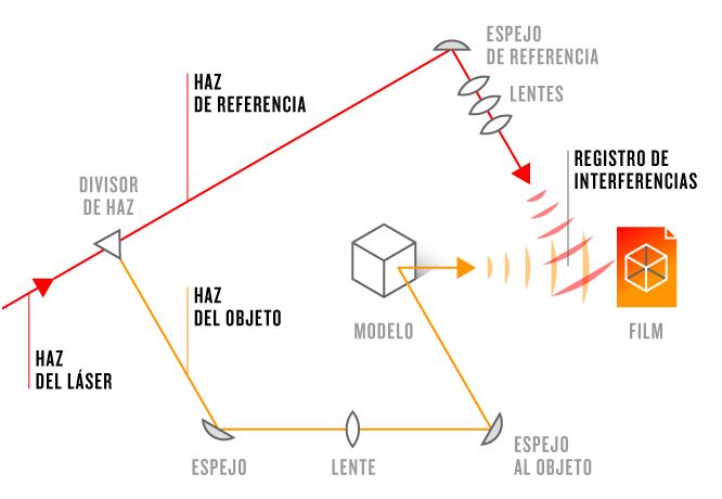 holograma-transmision-es