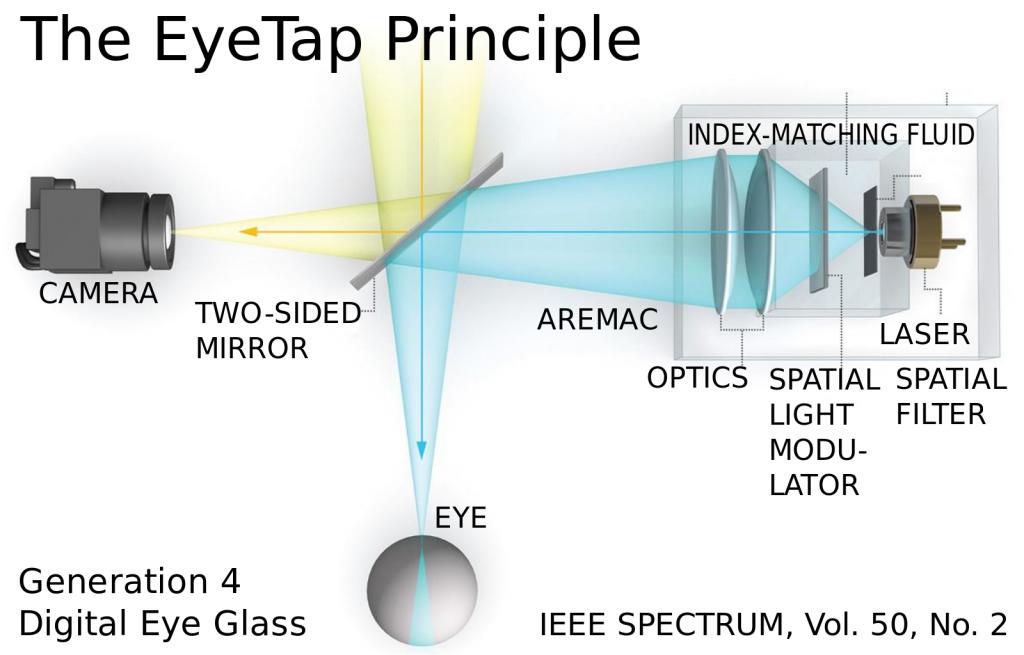 EyeTap_principle_IEEE_spectrum8x5